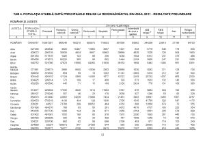 comunicat-presa_rezultate-preliminare-recensamant-2011_page_12 (1)